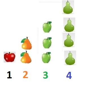 sets of fruit